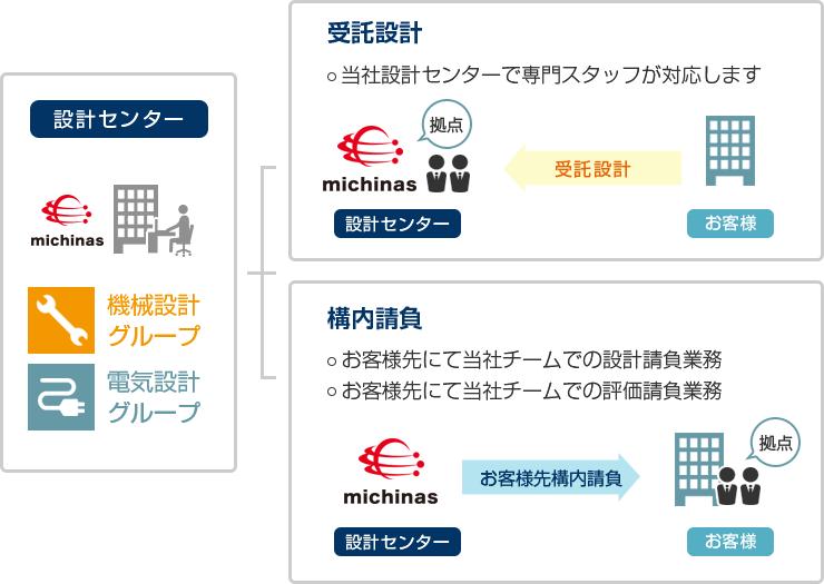 プロジェクト受託図
