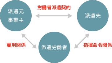 派遣イメージ図