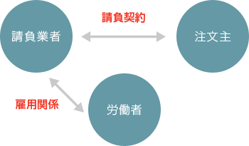 請負イメージ図